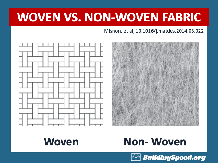Woven fabrics have holes in the them: the sizes of the holes determine what can get through. Non-woven fabrics block particles from getting past.