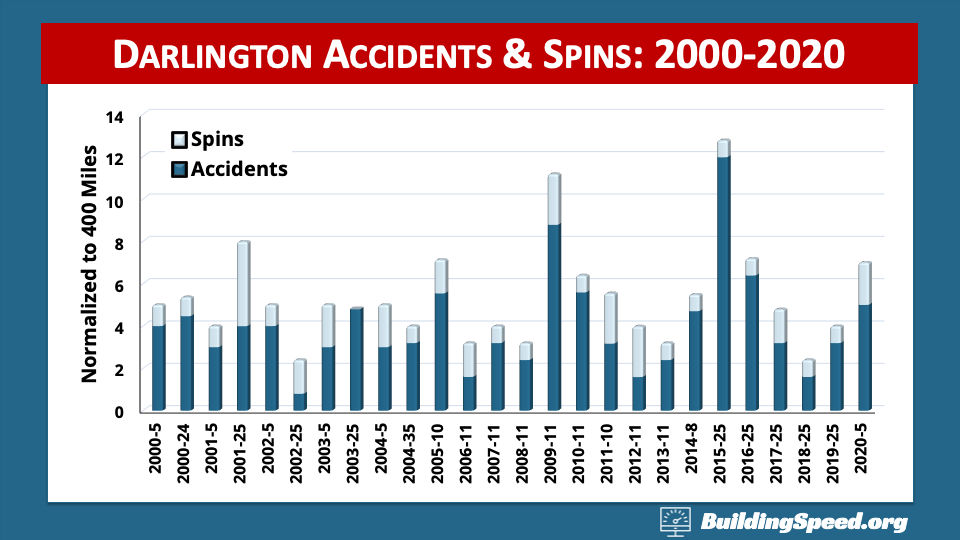 A stacked column chart breaking out Darlington accidents and spins