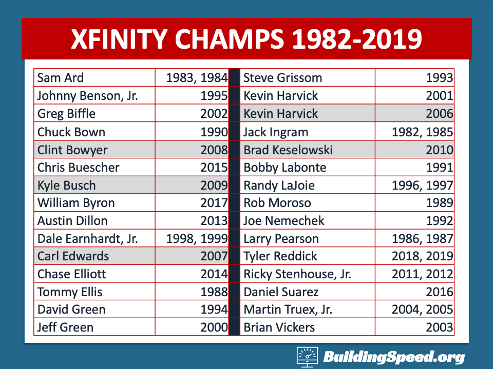 A table with the names and dates of each XFINITY Champion from 1982-2019