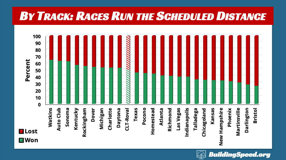 A column chart showing how often the lap-leadingest driver wins at different tracks