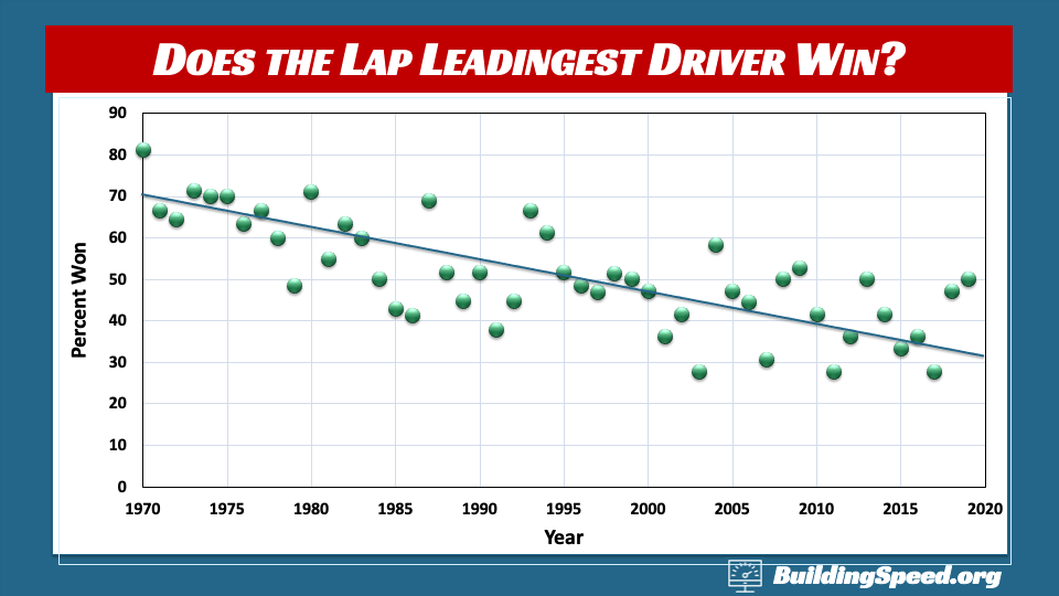A column chart showing how often the lap-leadingest drivers won the race by year