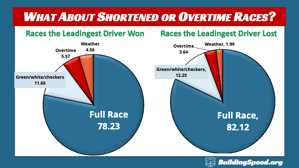 Pie charts show that there's really no noticeable effect of overtime or shortening on the question of whether lap-leadingest drivers win