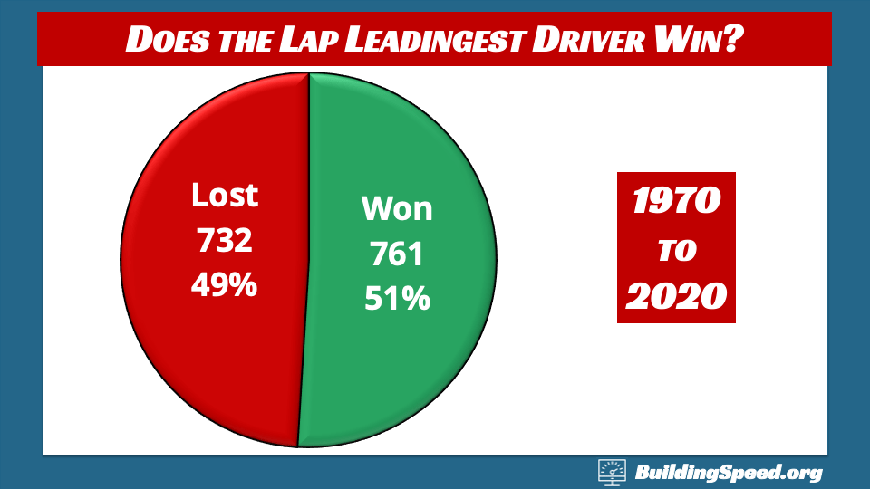 A pie chart showing how often the lap-leadingest driver won from 1970 to 2020