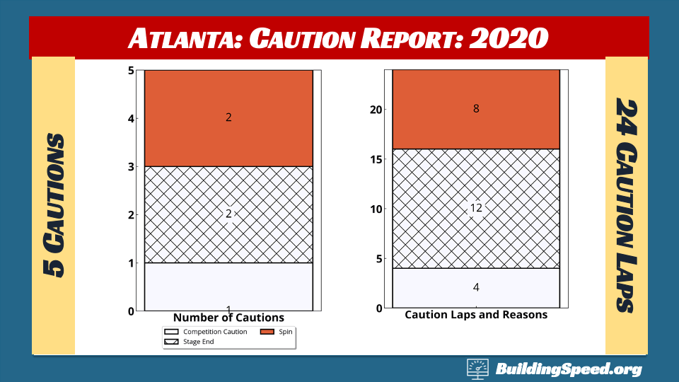 Caution Report from Atlanta 2020