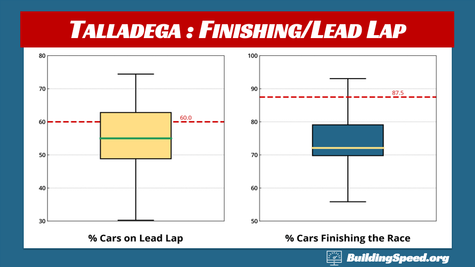 Talladega Race Report: box plots showing the numbers of cars finishing on the lead lap and finishing the race at all.