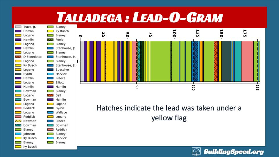 Talladega Race Report: Lead-O-Gram for 2020 spring