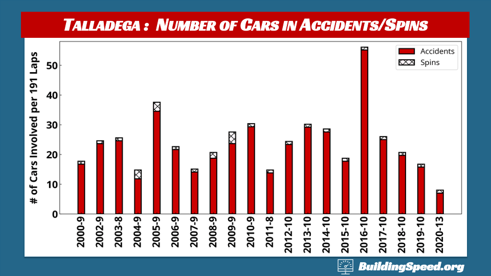 Talladega Race Report: A column chart showing the numbers of cars involved in accidents and spins