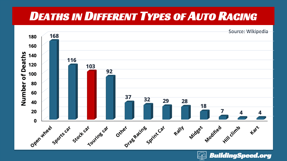 A column graph of the number of deaths in different forms of auto racing