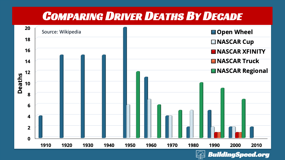 Driver Deaths in NASCAR and IndyCar by decade