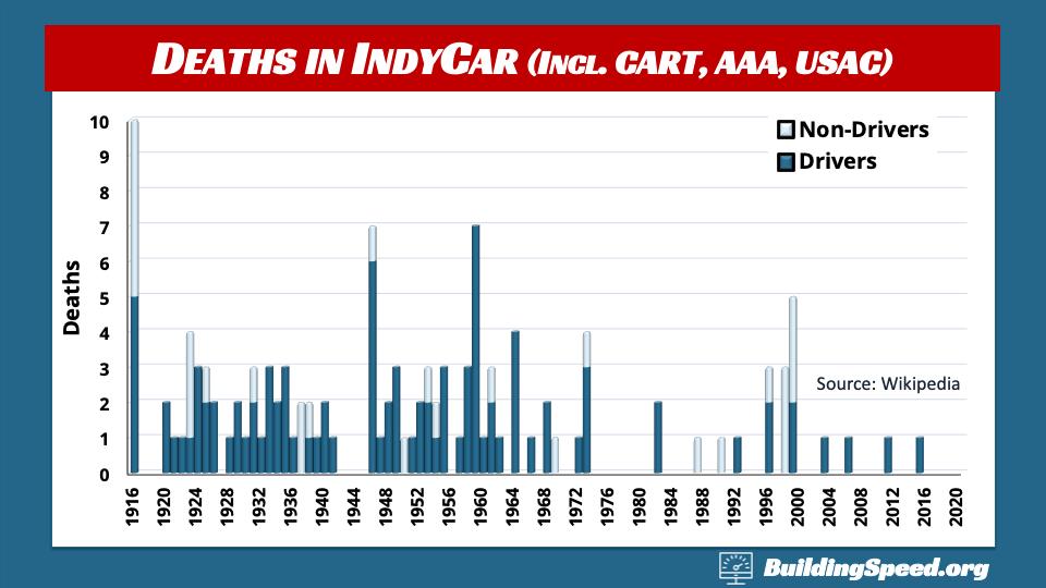 Death in IndyCar by Year