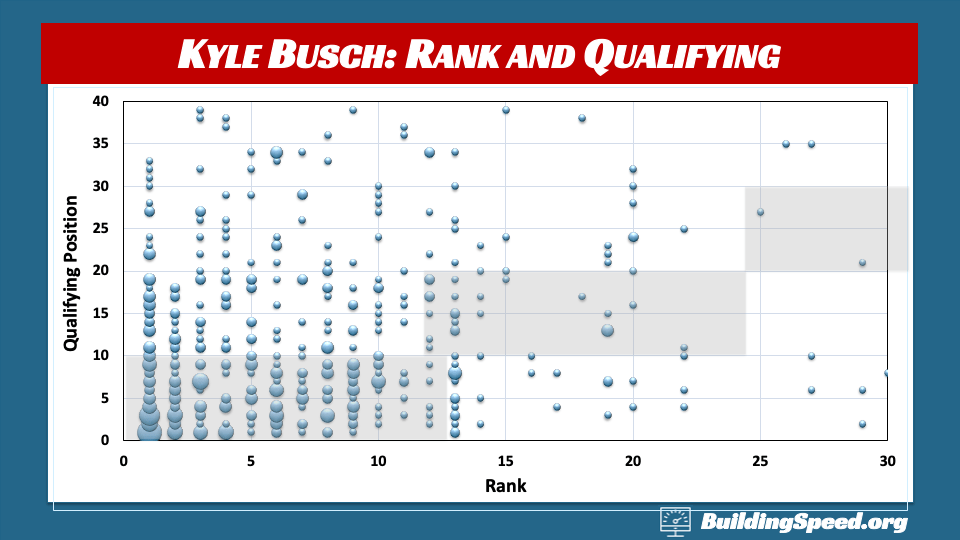 A bubble chart showing qualifying vs. rank for Kyle Busch
