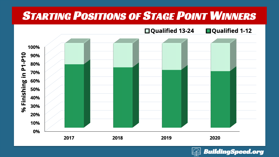 A stacked column chart showing the fraction of stage points won by those qualifying int he front of the field vs. the middle third