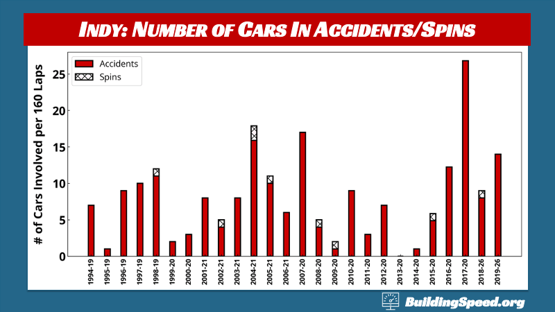 What to Expect at Indy: A column chart of the number of cars involved in accidents and spins