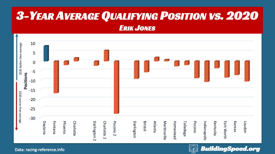A column chart comparing the 2020 qualifying position vs. the three-year average at each track for Erik Jones