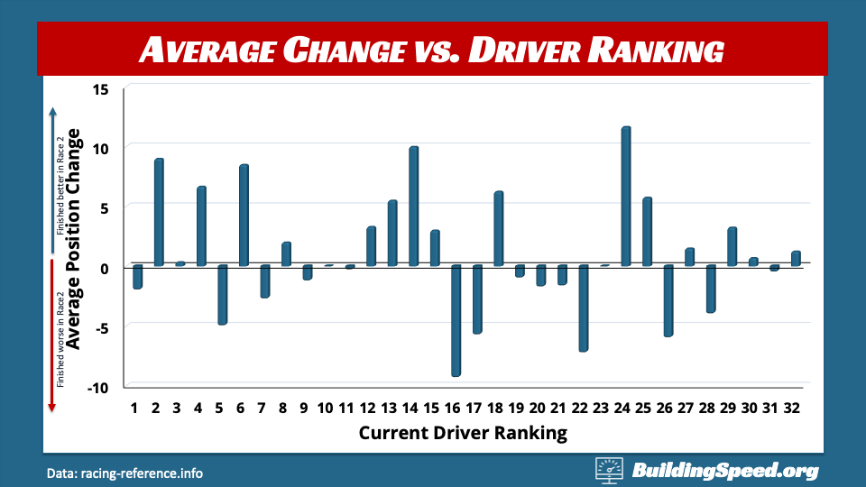 A column chart showing average change in finishing positions vs. driver ranking