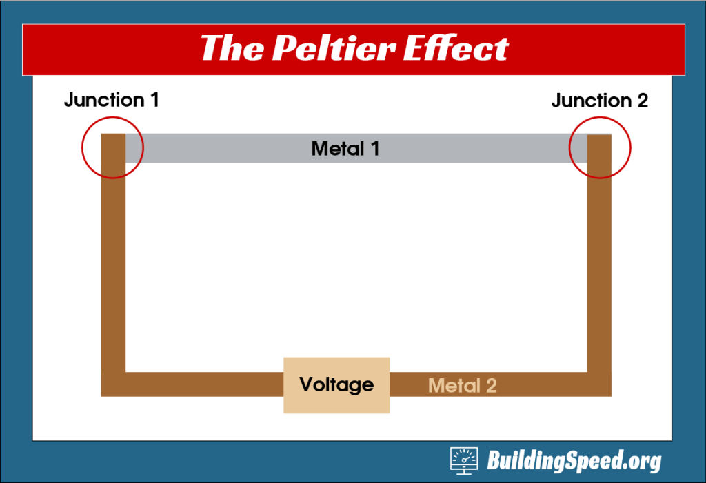 The original Peltier effect with two dissimilar metals.
