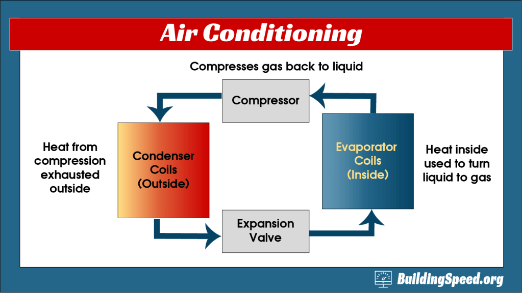 A block diagram explaining the refrigeration cycle