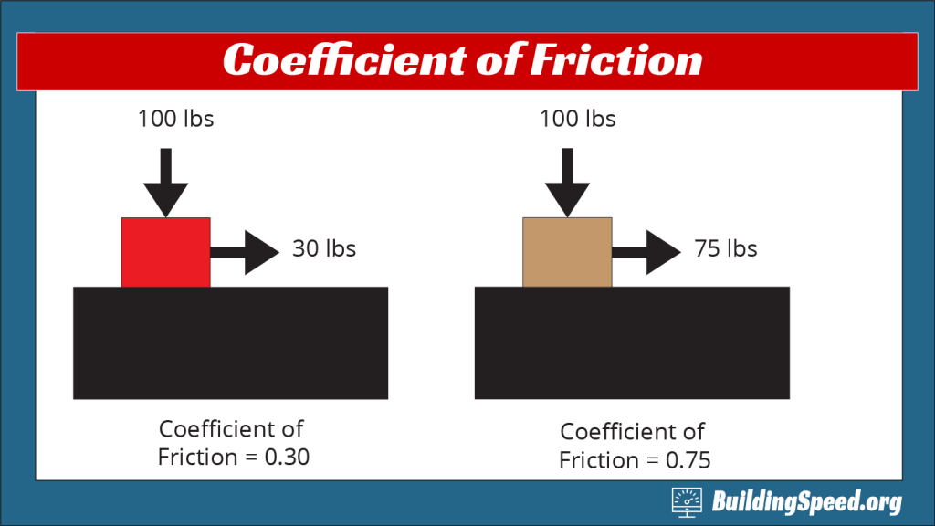 A graphic display of what coefficients of friction really mean; they're the ratio of the weight of something to how hard you have to pull to keep it moving.