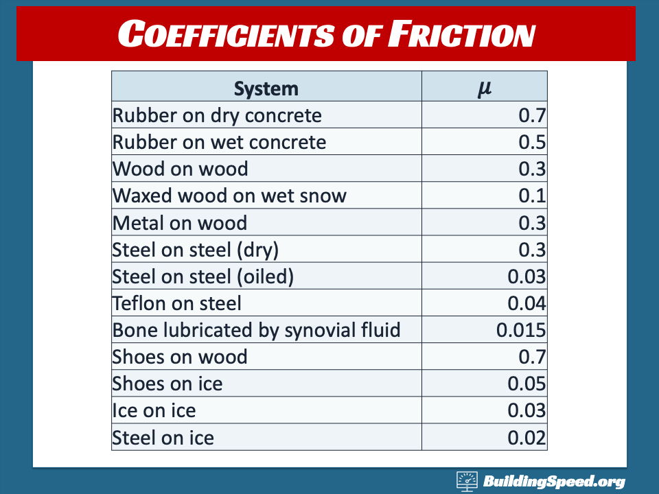 A table of coefficients of friction for a variety of surfaces
