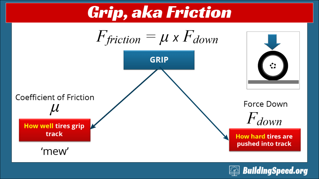 A flowchart showing the nature of grip; a.k.a. Friction
