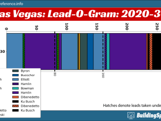 The lead-o-gram bar chart showing who lead 2020 Las Vegas II, how long they led, and under what conditions they took the lead