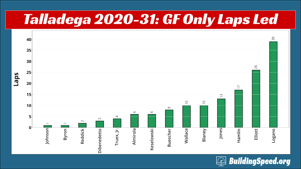 A column chart for Talladega 2020-31 showing only green-flag laps led.