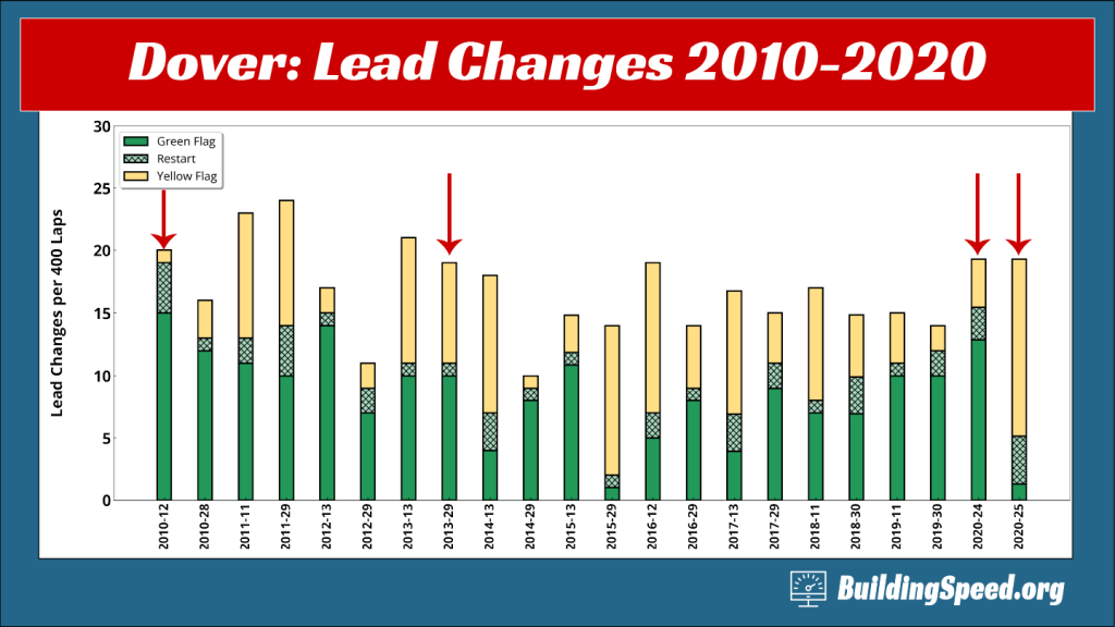 A column chart for Dover 2010-2020 breaking down the types of lead changes