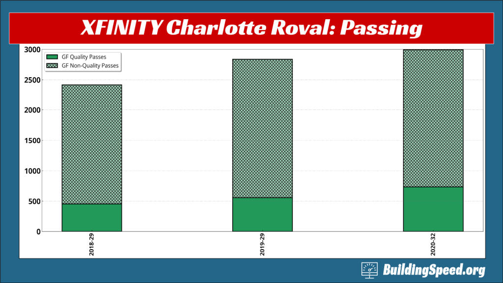The passing at the 2020 XFINITY Roval race was up, despite the rain.