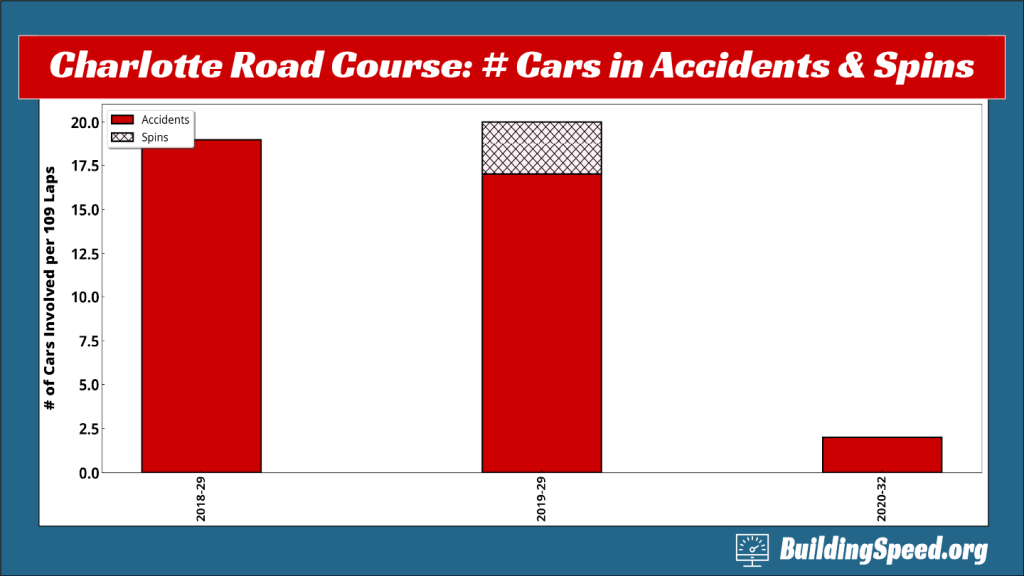 Historical number of cars involved in spins and accidents at the Charlotte Roval
