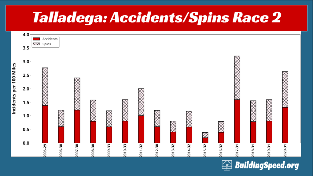 Column chart showing the number of Accidents/Spoins in Talladega Fall Races