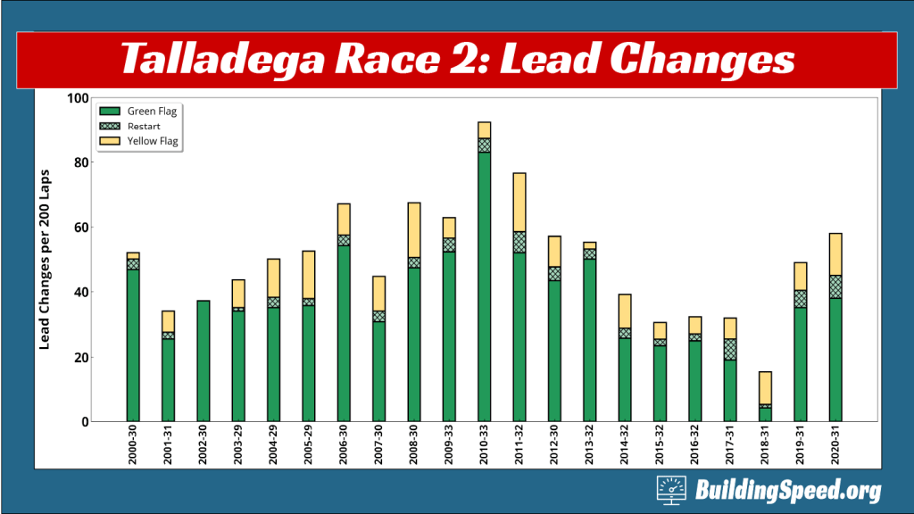 Column chart showing lead changes at Talladega fall races 2000-2010