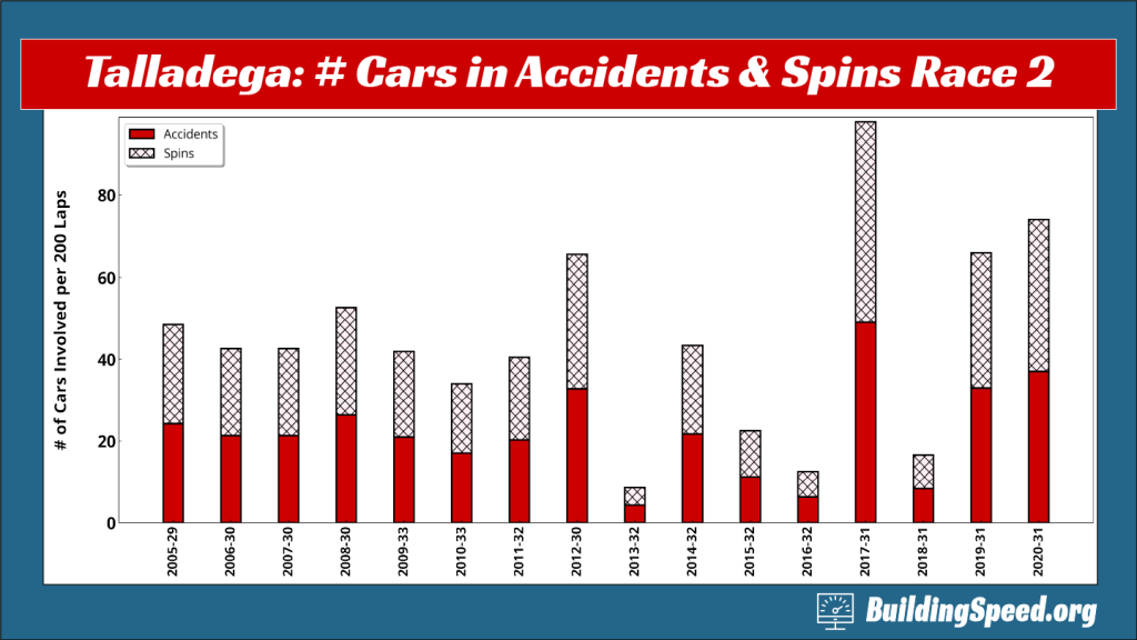 Column chart showing the numbers of cars involved in accidents and spins at Talladega