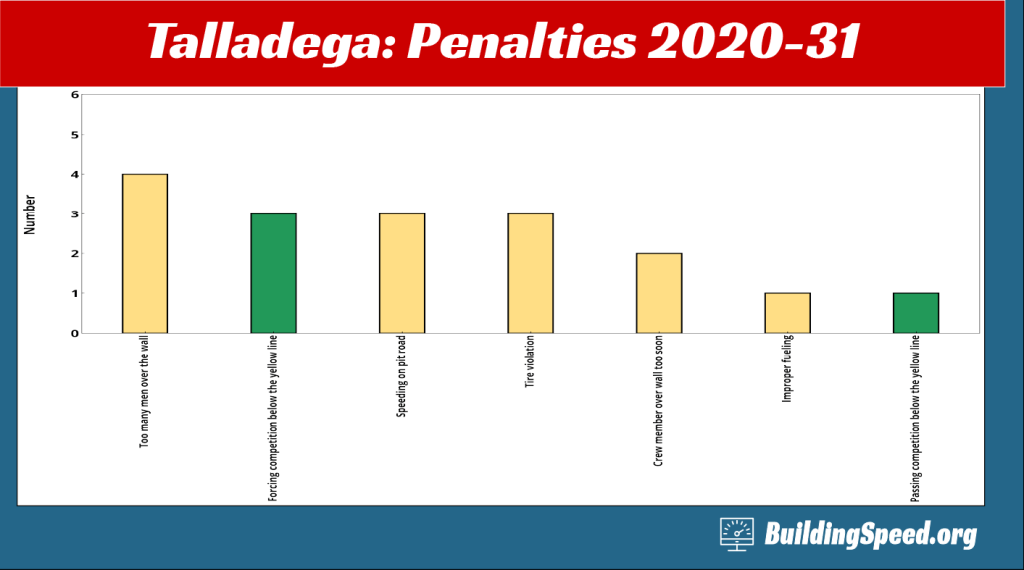 Column chart breaking down the 17 penalties for Talladega 2020-31