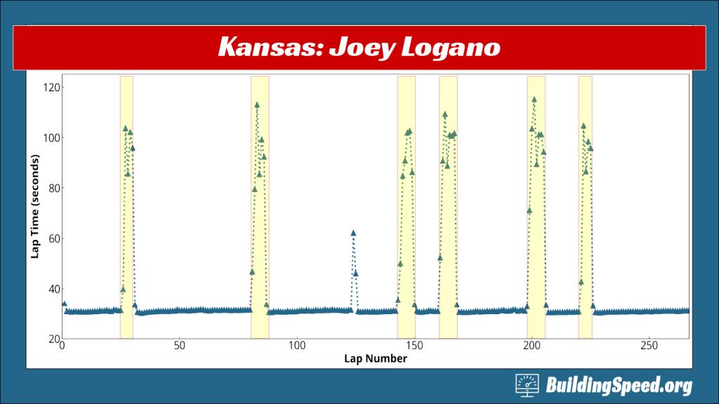 The laptimes for Joey Logano, winner of the Kansas 2020-33