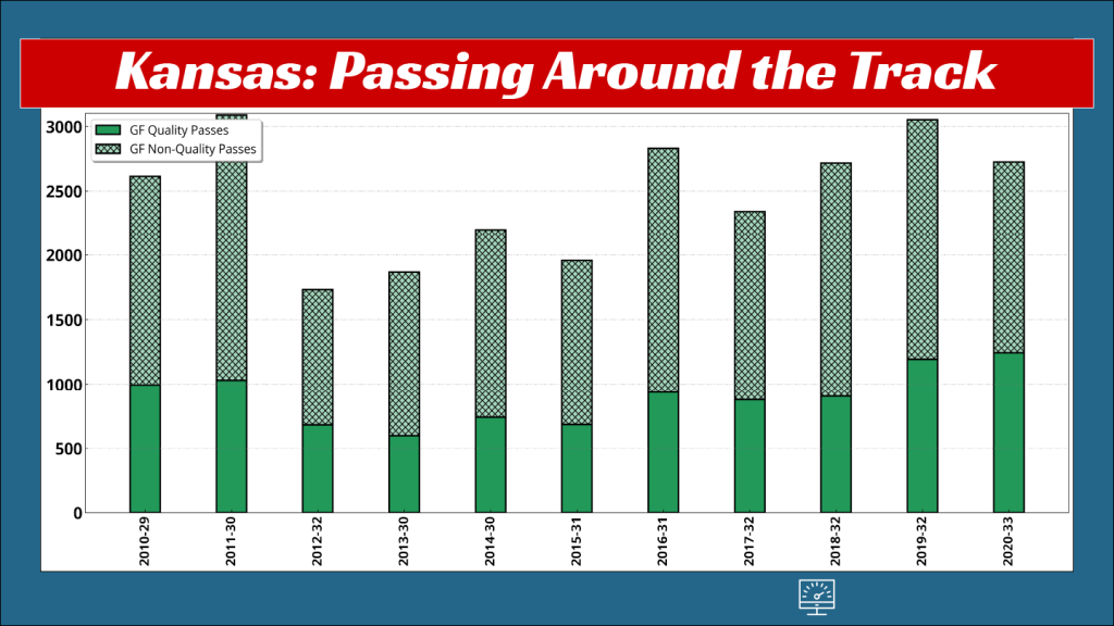 Kansas 2020 had the highest number of quality passes of any fall race in the last 10 years.