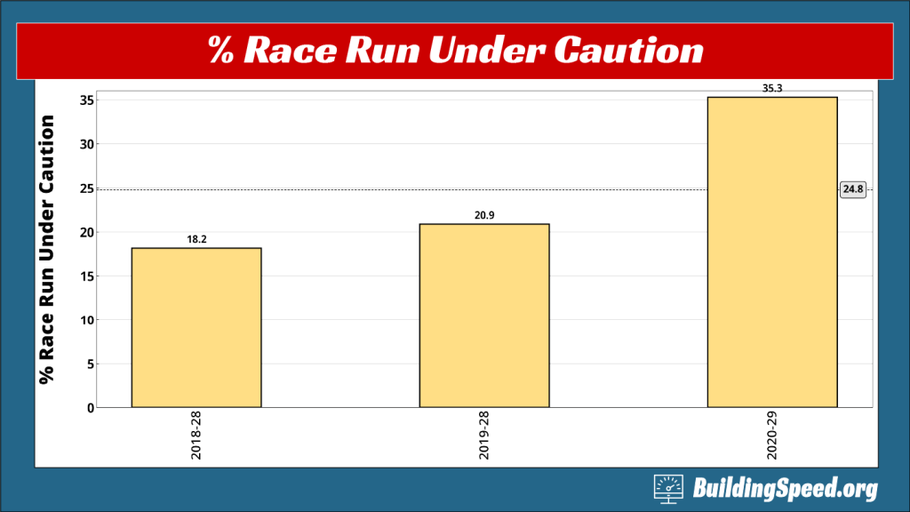 A column chart showing the larger percentage of the race run under caution in 2020, when it rained.