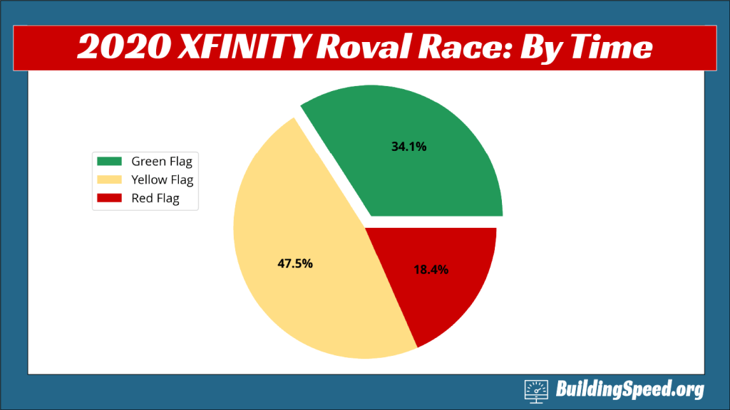A pie chart that shows how the 2020 XFINITY Charlotte Roval was divided among time for green, yellow and red flags given the rain.