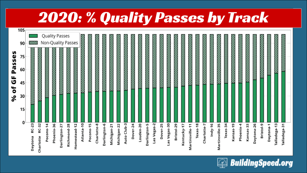 A column chart showing the percentage of quality passes for each race in the 2020 NASCAR season