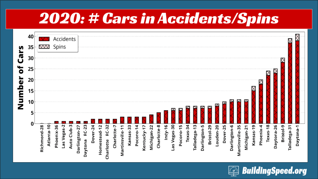 A column chart showing the number of cars in accidents and spins broken down by track