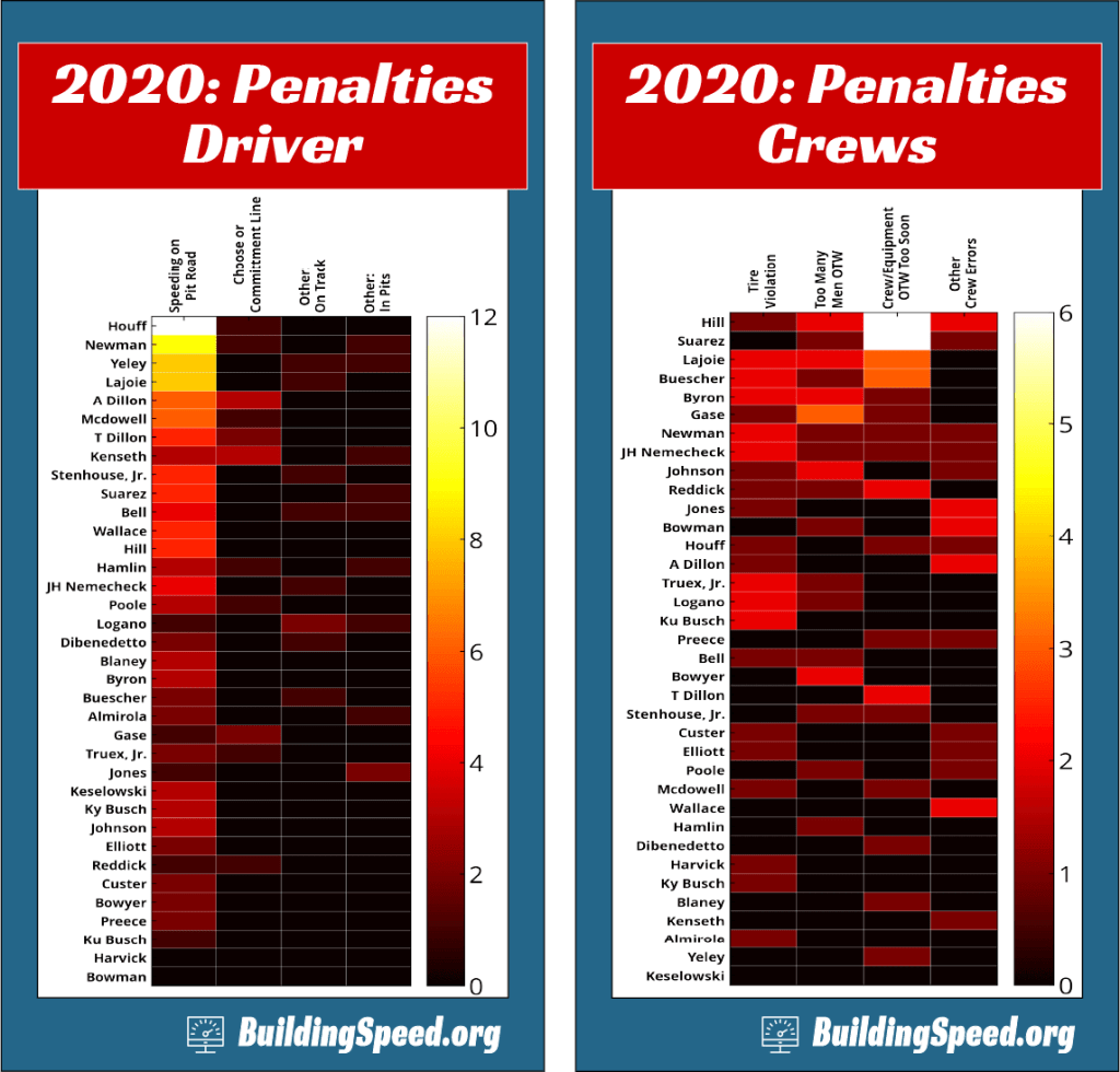 Heat maps showing the driver and crew penalties for 2020