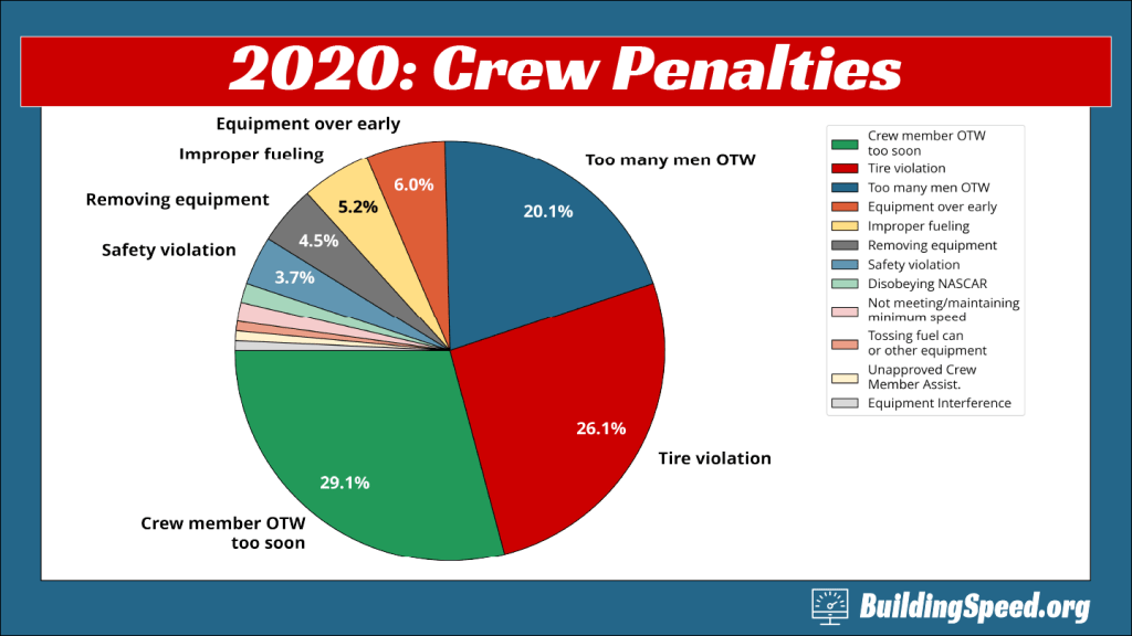 A pie chart showing all crew penalties for the 2020 season