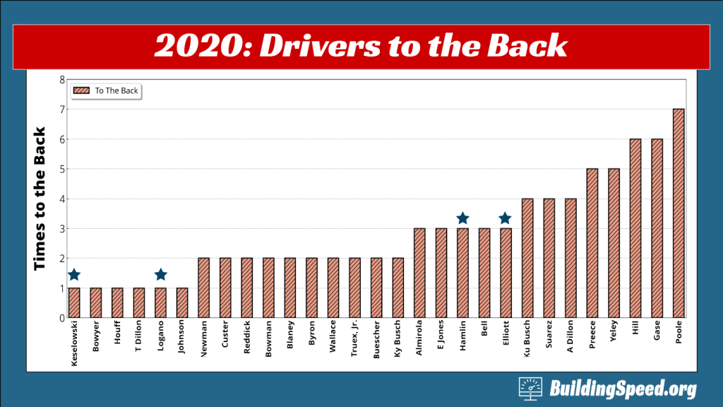 A column chart showing which drivers were sent to the back for pre-race penalties in 2020