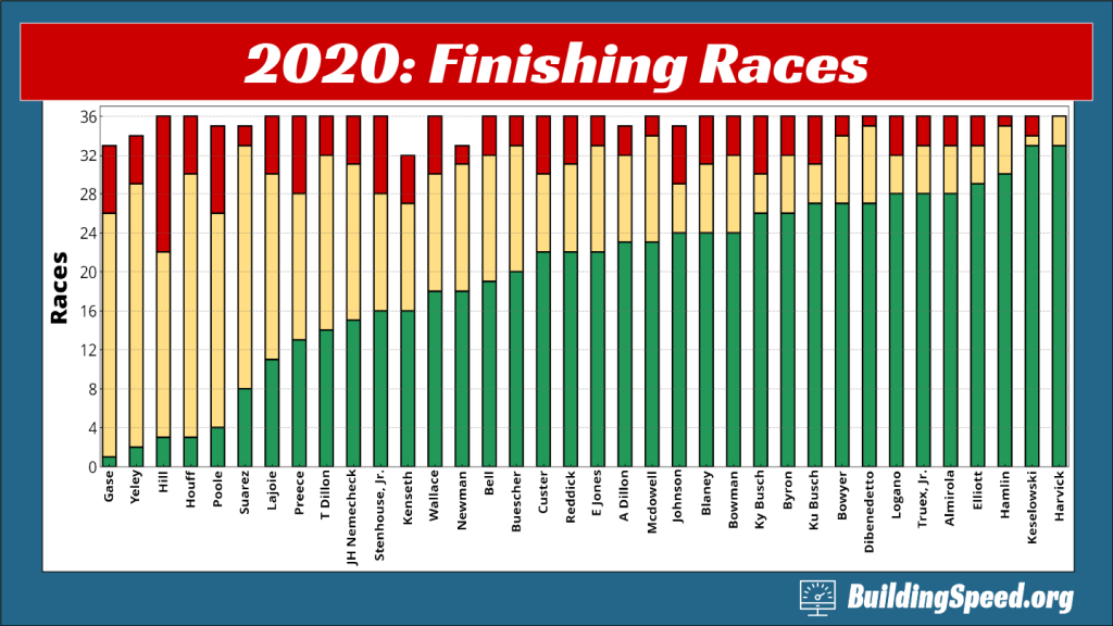 A column chart showing how many races each driver finished on the lead lap, finished by not on the lead lap, and DNF'd
