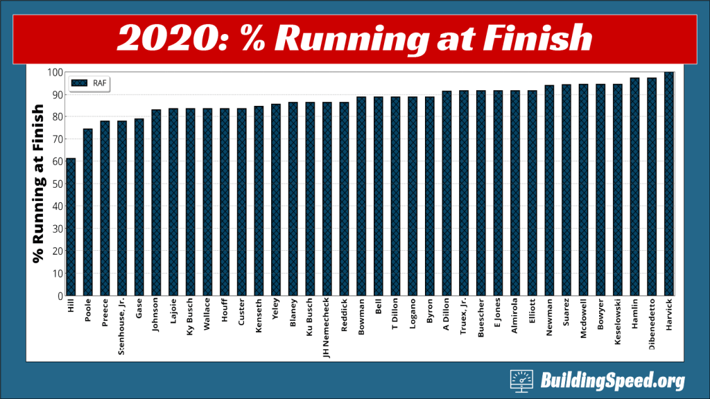 A column chart of how often each driver was running at the finish of a race in 2020