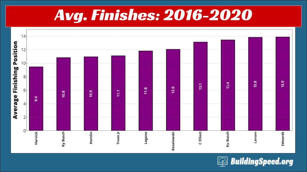 The overall average finishing positions of the top drivers averaged over the last five years (2016-2020)