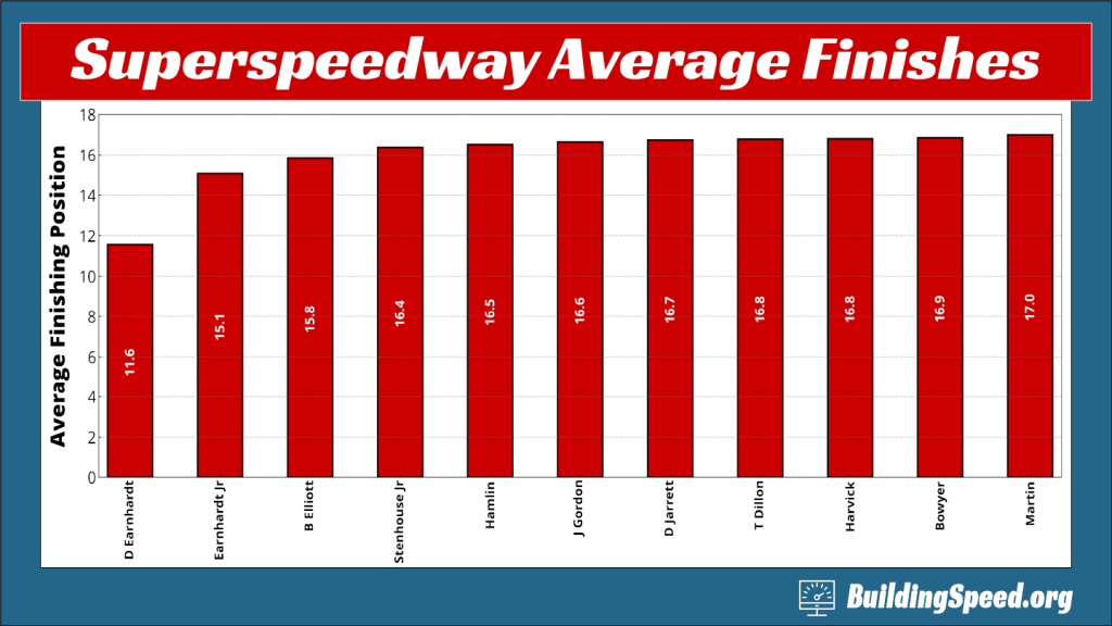 A column chart showing the average finishing position for NASCAR's top superspeedway racers