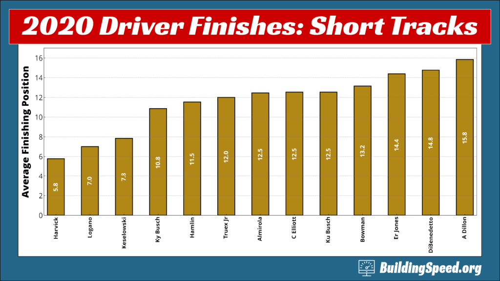 A column chart showing driver average finishes for 2020 at short tracks