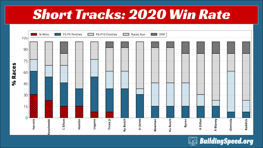 A column chart showing wins, top 5s, and top 10s for the 2020 season short tracks