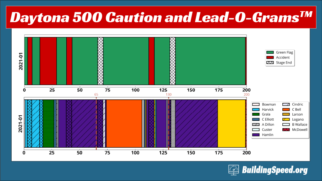 Caution-O-Grams and Lead-O-Grams showing who led and under what conditions