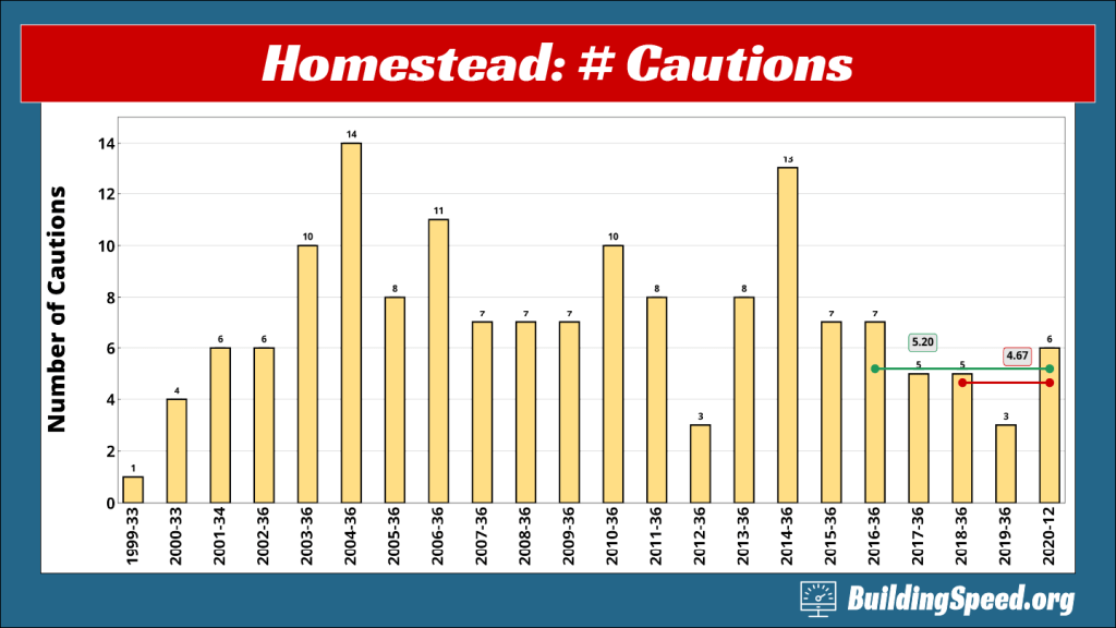A column graph showing the number  of cautions at Homestead-Miami speedway